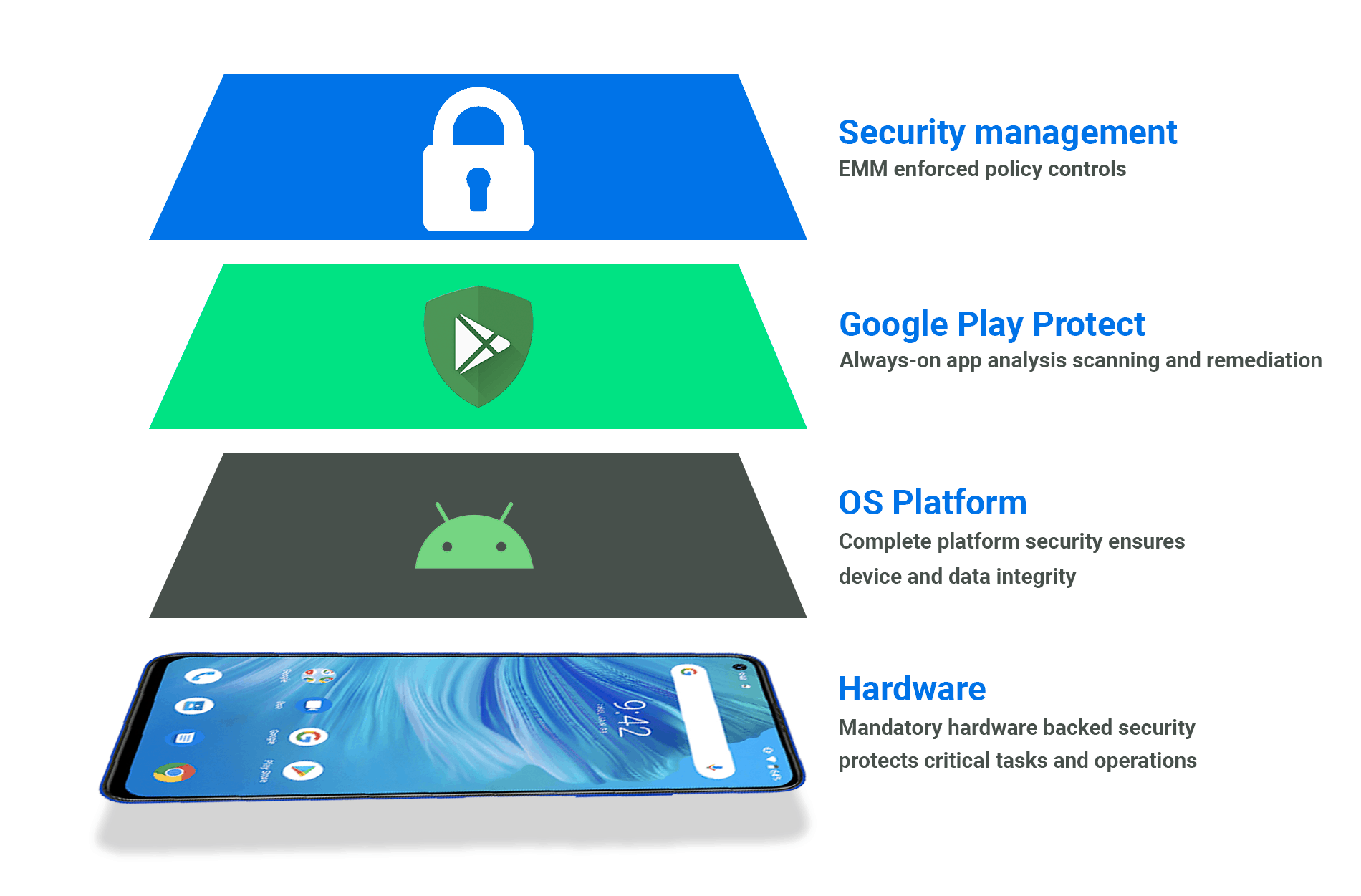 Android Mobile Security: Android Security Layers